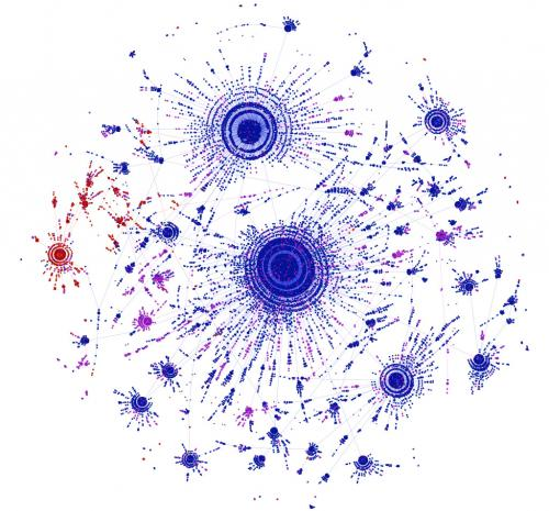 """A diagram showing the spread of the ""No one should"" meme on Facebook. Each node represents a different version, and each edge connects a version to the most likely ancestor variant. Nodes are colored by timing prompt: rest of the day (blue), next 24 hours (red), or other (purple), showing that mutations in the timing prompt are preserved along the branches of the tree. Credit: Lada Adamic.""--Via physorg.com"
